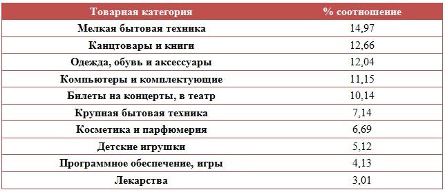 рейтинг популярности товаров