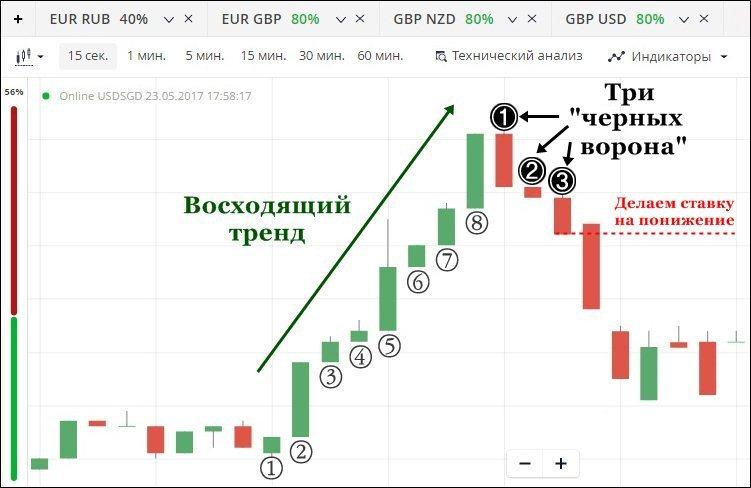 стратегия на восходящем тренде